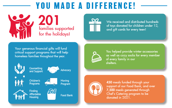 a colourful infographic showing 201 supported over the holiday season