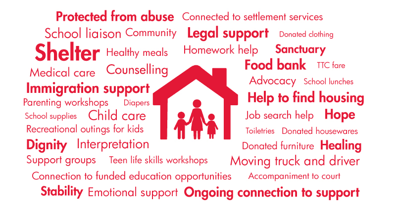 word map of services that help families